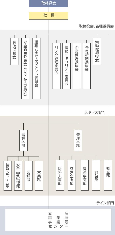 org_chart_s
